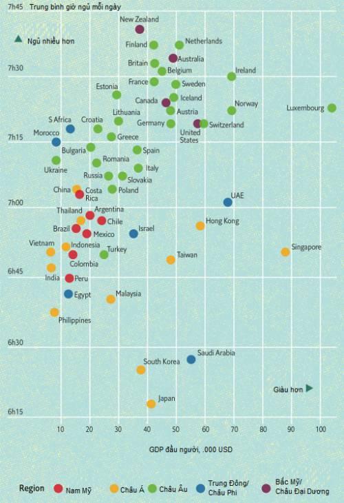 Biểu đồ giờ ngủ trung bình mỗi đêm của người dân các nước. Ảnh: The Economist
