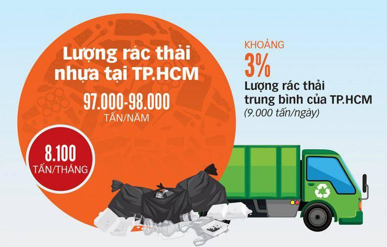 Việt Nam sẽ cấm đồ nhựa dùng 1 lần - Ảnh 4.