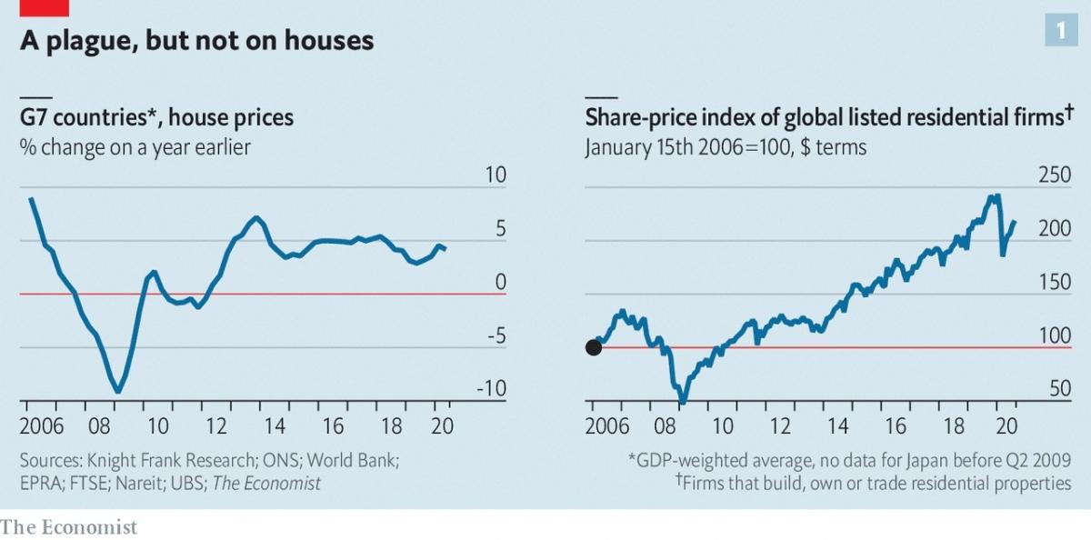 Diễn biến bất ngờ của thị trường bất động sản thế giới trong giai đoạn Covid 19.